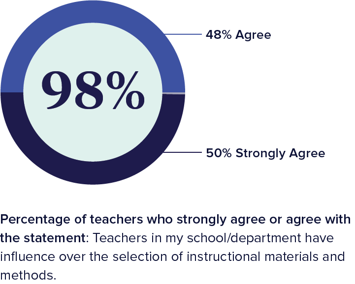 Chart showing percentage of teachers who strongly agree or agree with the statement: teachers in my school/department have influence over the selection of instructional materials and methods.