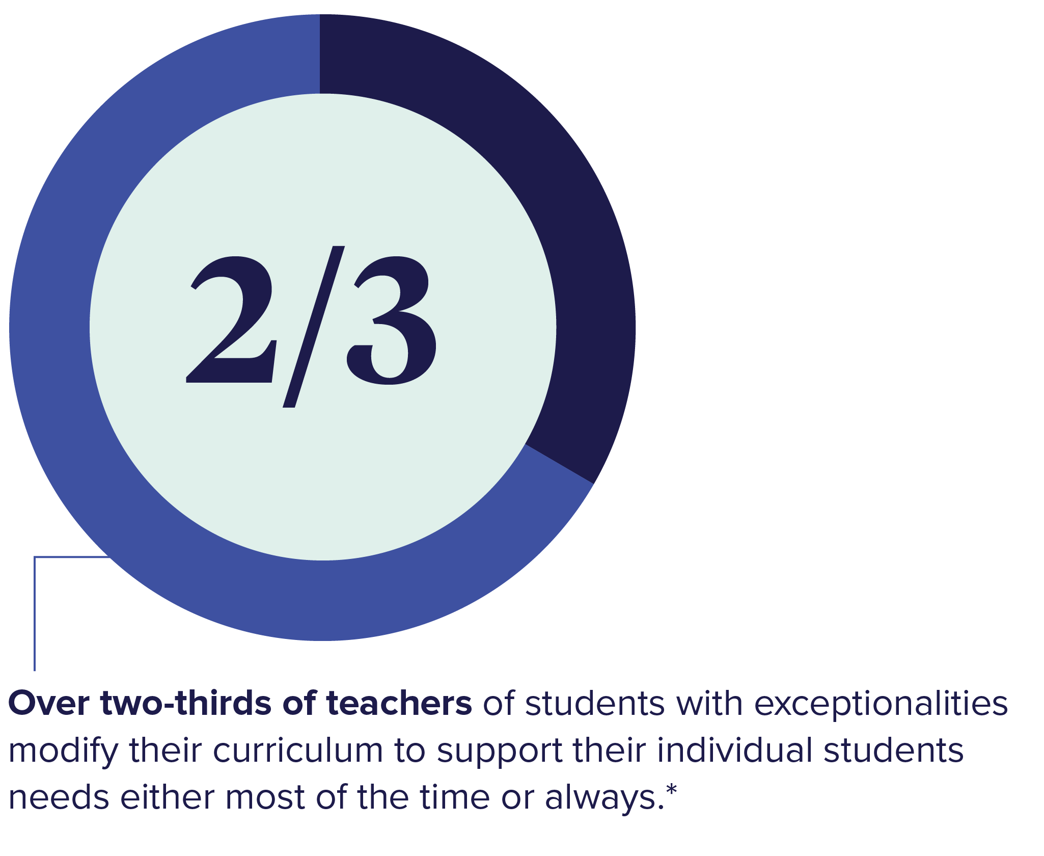 Chart showing over two-thirds of teachers of students with exceptionalities modify their curriculum to support their individual students' needs either most of the time or always.*