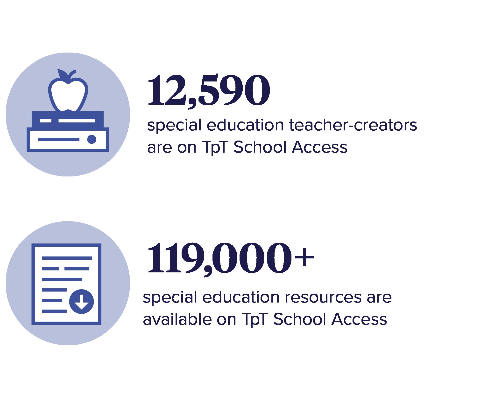 12,590 special education Teacher-Creators are on TpT School Access. 119,000+ special education resources are available on TpT School Access.