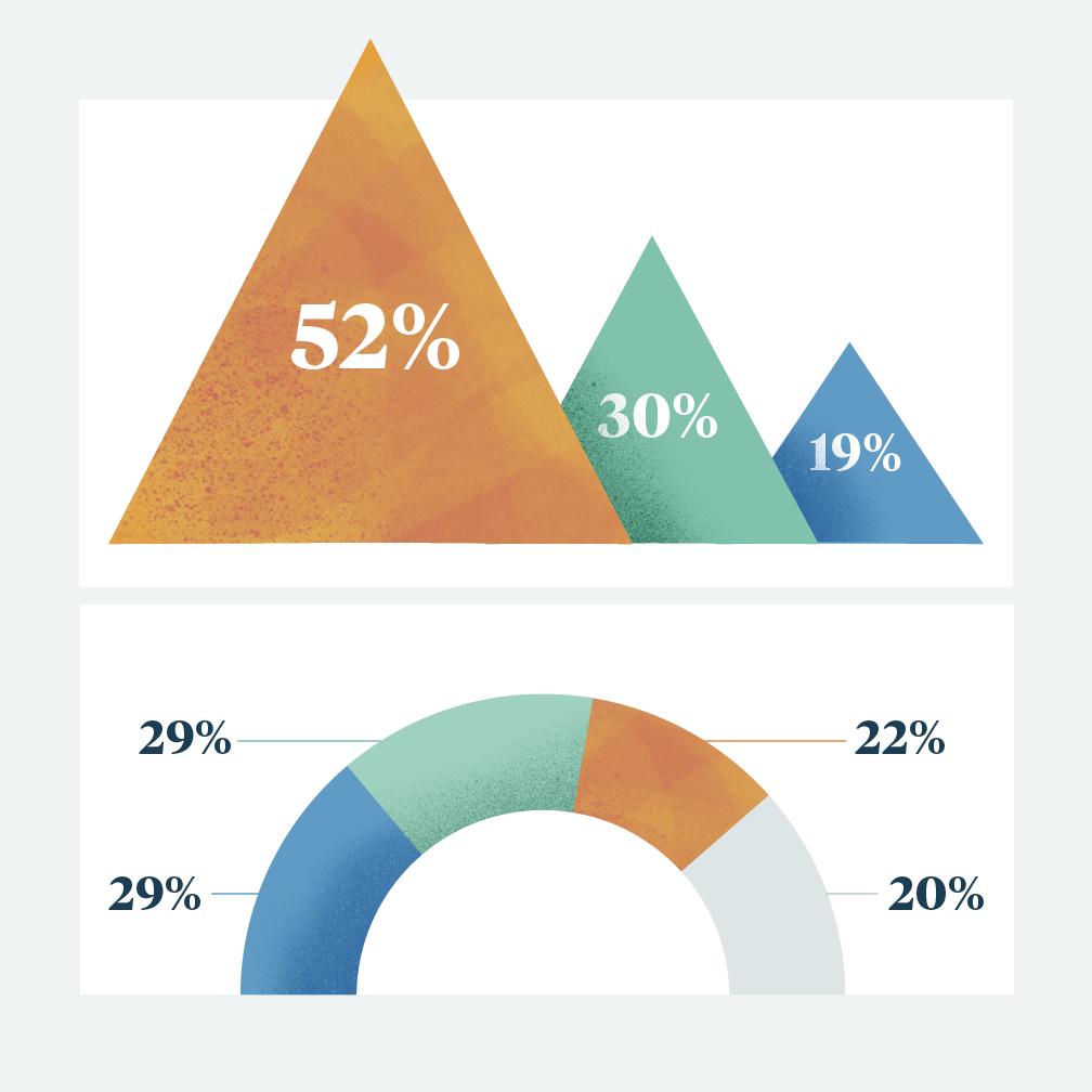 TpT Teacher Trend Report: September 2020 Results