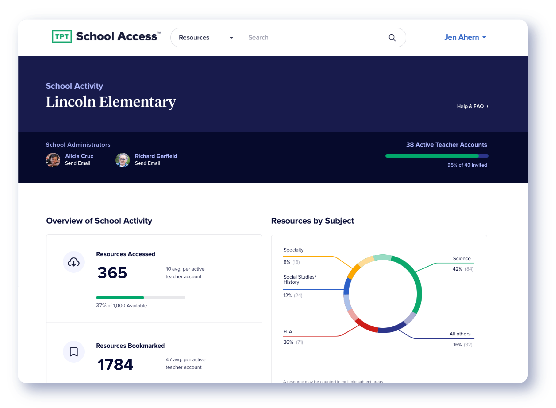 TpT School Access Analytics Dashboard Screenshot