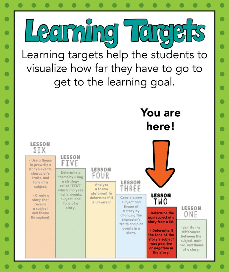 5 FAQs about Learning Goals and Learning Targets