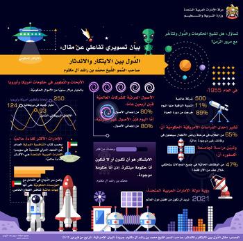 بيان تصويري تفاعلي عن مقال: الدول بين الابتكار والاندثار لسمو الشيخ محمد بن راشد