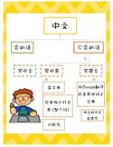 中文、拼音还是英文?When to use Chinese, Pinyin or English? (Simpified 简体)