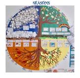 """Плакат """"Времена года"""" 1 класс/ Poster """"Seasons"""" 1 grade"""