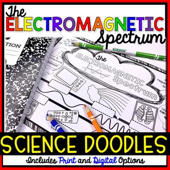 Electromagnetic Spectrum Science Doodles (notes) Worksheet