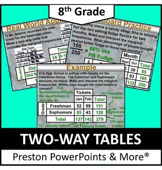 (8th) Two-Way Tables in a PowerPoint Presentation