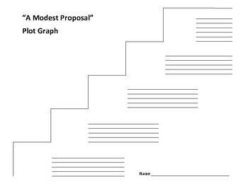 """A Modest Proposal"" Plot Graph - Jonathon Swift"
