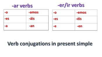 -AR-ER/IR VERB CONJUGATIONS PPT (ANIMATED) WITH SENTENCES & VERB GUSTAR