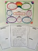 """About Me"" Graphic Organizer & Writing Project"