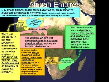 * Africa Unit (PART 3: EMPIRES) engaging, visual, interactive 72-slide PPT