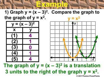 (Alg 1) Graphing y = a(x - h)2 + k in a PowerPoint Presentation