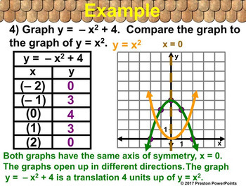 (Alg 1) Graphing y = ax2 + c in a PowerPoint Presentation