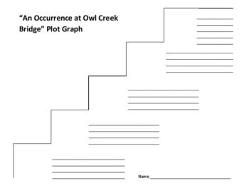"""An Occurrence at Owl Creek Bridge"" Plot Graph - Bierce"