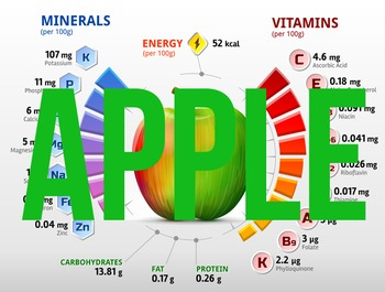(Apple) Nutritional information & percentage composition charts