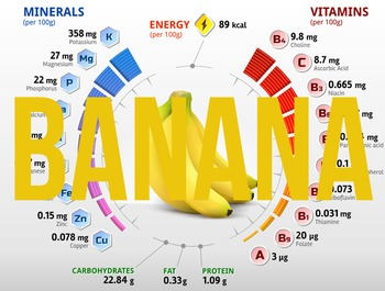 (Banana) Nutritional information & percentage composition charts