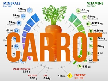 (Carrot) Nutritional information & percentage composition charts