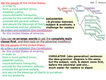"""Cumulative sentence"" improves ""We the people"" readability—sentence diagram"