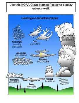 """""""Daily Weather Poems!"""" -- Cloud Names and Weather Word Poems for Morning Meeting"""