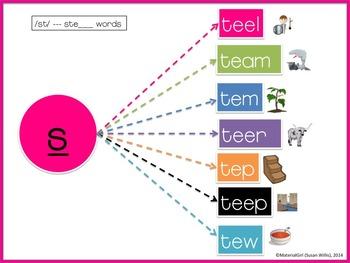 #apr17slpmusthave Articulation BUNDLE graph org s,z,r,sh,ch,th,j,v,f,l,k,g,st,n