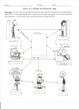 """""""Diary of a Wimpy Kid"""" Character Map"""