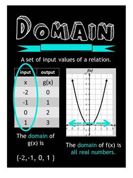 (Domain: x values) Algebra 1 poster