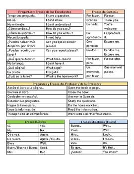 Common Phrases used in Spanish Class