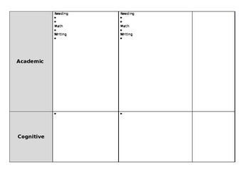 **EDITABLE** Special Education Student Profile/ IEP meetingTemplate
