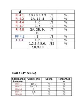 **Editable** Benchmark Advance Standards Based Checklist for Assessments-4th