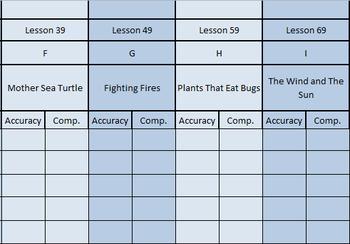 (Editable) Blue Kit LLI Reading Assessments [every 10 lessons]