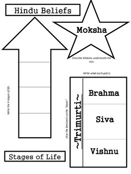 Hinduism Stages of Life Interactive Notebook