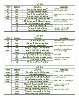 *First Grade* *WONDERS*   Complete List of HFW, Spelling, Vocab
