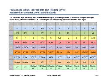 """""""Fountas and Pinnell Level Chart For School Year by Grade"""