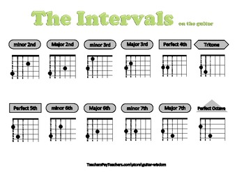 -= Guitar Wisdom =- Music Theory - Intervals on the guitar poster