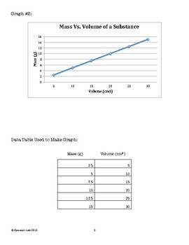 """""""HI-CEES"""" Graph Analysis Bundle Pack For Density and the Ideal Gas Laws"""
