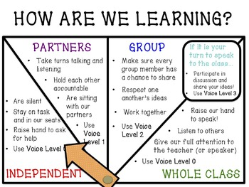 """""""How Are We Learning?"""" Classroom Poster"""