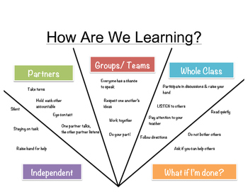 """How are we learning?"" Sign"