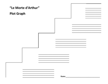 """Le Marte d'Arthur"" Plot Graph - Sir Thomas Malory"