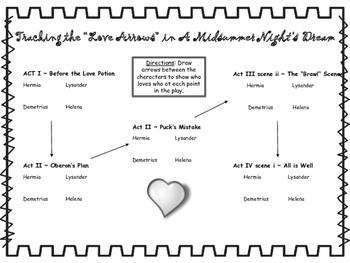 """Love Arrows"" Graphic Organizer for A Midsummer Night's Dream"