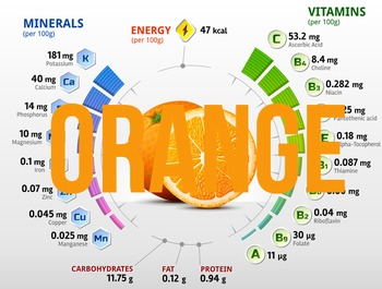 (Orange) Nutritional information & percentage composition charts