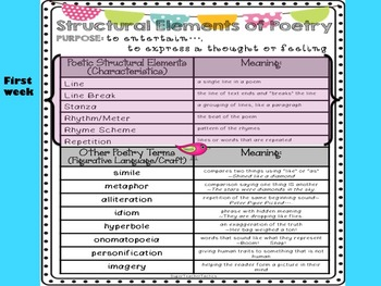 **POETRY ELEMENTS and FIGURATIVE LANGUAGE Powerpoint**