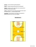 [Physical Education] Basketball - Unit Planner, Lessons Agenda