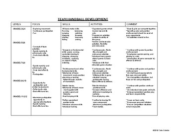 [Physical Education] Team Handball Activities - Unit Planner, Lessons Agenda