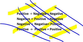 Positives & Negatives Printables (for multiplication and division & + and - )