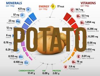 (Potato) Nutritional information & percentage composition charts