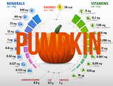(Pumpkin) Nutritional information & percentage composition charts