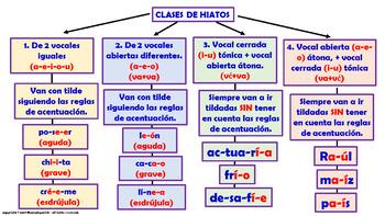 """""""Reglas de acentuación en español (8)"""" / Los Hiatos."""