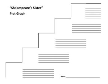 """Shakespeare's Sister"" Plot Graph - Virginia Woolf"