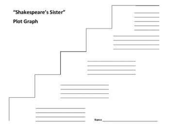 shakespeares sister summary