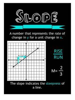 (Slope) Algebra 1 poster
